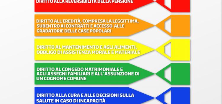 """UNIONI CIVILI: """"Da oggi in Italia ogni sentimento ha eguale dignità e diritti"""""""