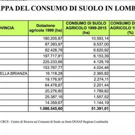 CONSUMO DI SUOLO, quadro preoccupante in Lombardia