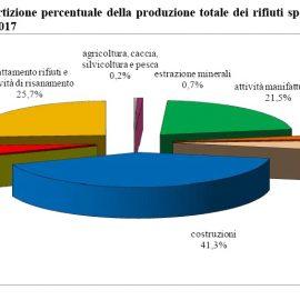 """RIFIUTI, ISPRA: """"Nel 2017 prodotti 140 mln di tonnellate di rifiuti speciali, Italia leader nel riciclo"""""""
