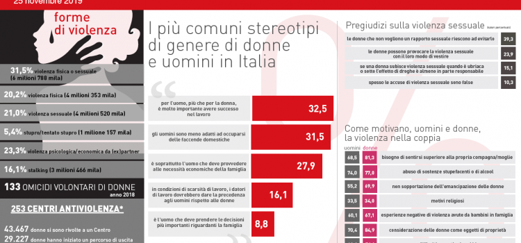 "DONNE: ""Violenza sessuale? Colpa delle donne, Report shock dell'Istat"""