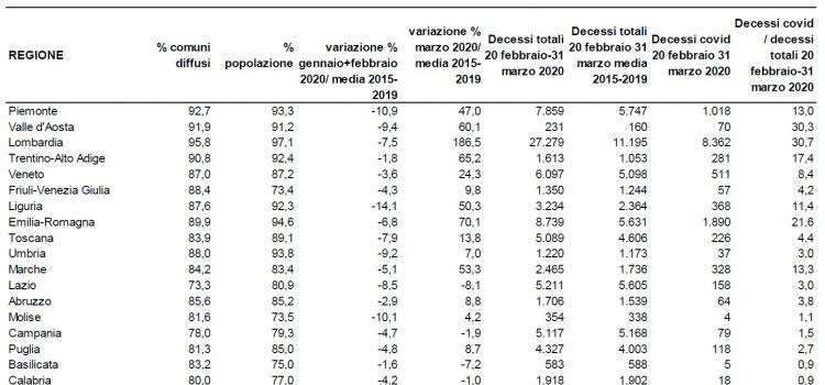 """COVID19, ISTAT-ISS: """"Da gennaio a marzo morte 25.354 persone in più che nella media 2015-2019 (+49,4%)"""""""