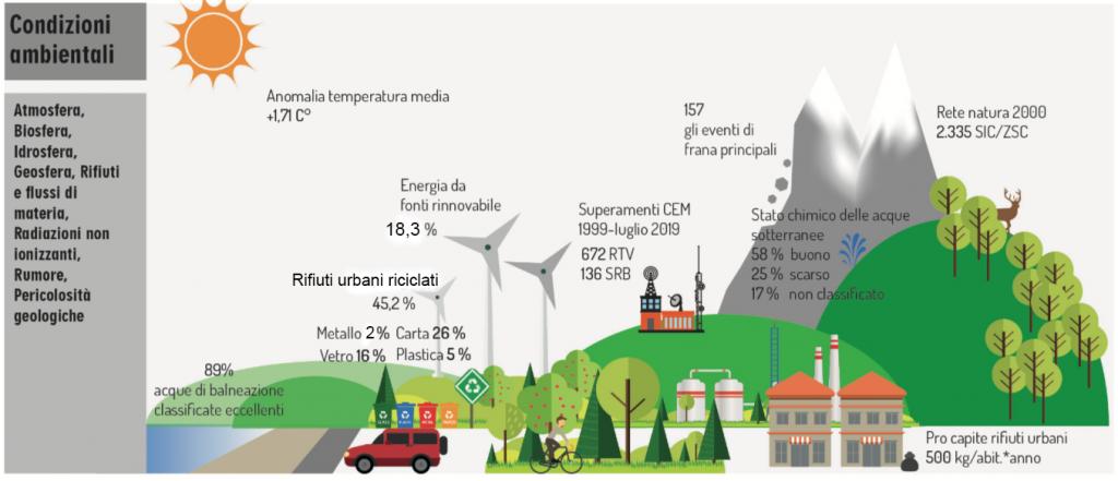 Ispra Tre Report Sulla Situazione Ambientale In Europa E In Italia Chiara Braga