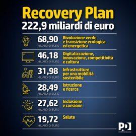 """RECOVERY PLAN: """"Governo approva il Recovery Plan, piano da 222,9 miliardi di euro. Un'occasione storica che non dobbiamo sprecare in nessun modo"""""""