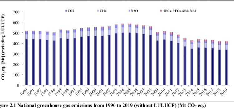 """ISPRA: """"Andamento delle emissioni in atmosfera e scenari emissivi in Italia"""""""